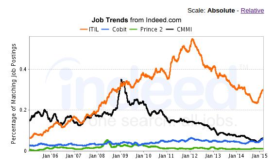 ITIL job trend comparison