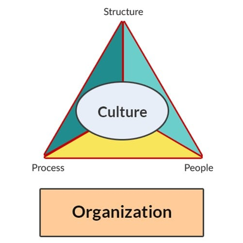Importance of Organization Culture