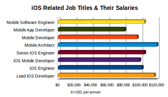 All you need to know about ios development career