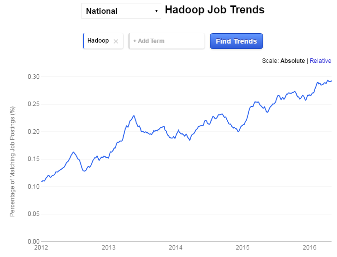 Hadoop-job-trend-US