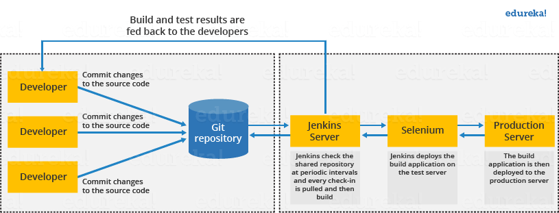 Jenkins Standalone Architecture - What is Jenkins - Edureka