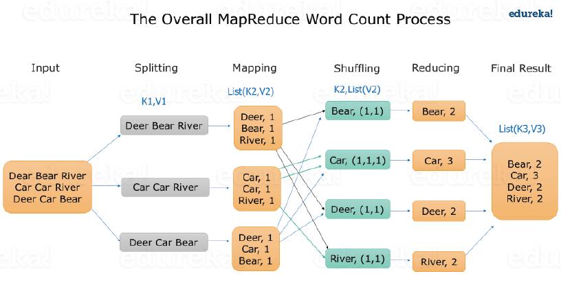 mapreduce tutorial
